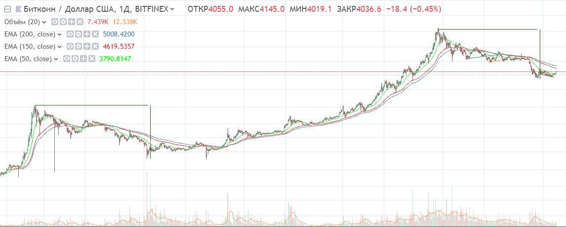 исторический график биткоина в логарифмическом масштабе