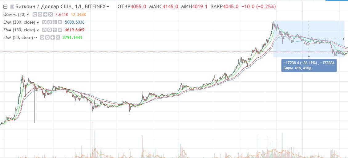 85% падения биткоин